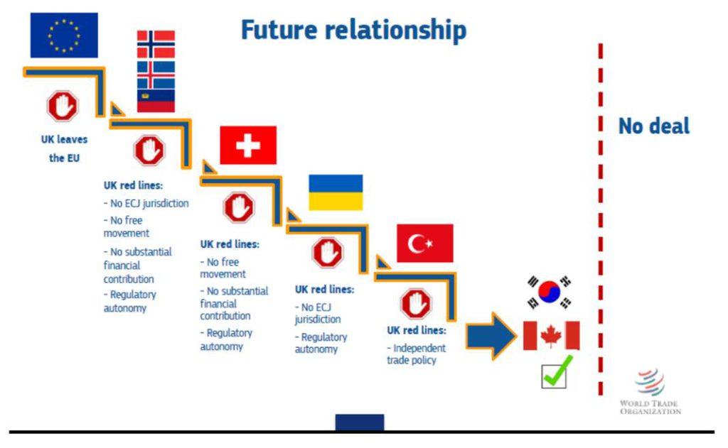 Grafik mit verschiedenen Brexit-Optionen